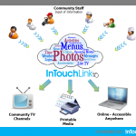 InTouchLink Overview