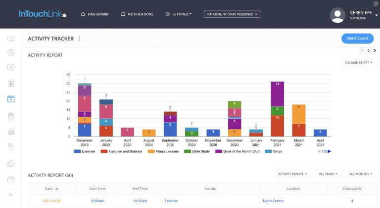 InTouchLink Activity Tracker Analytics
