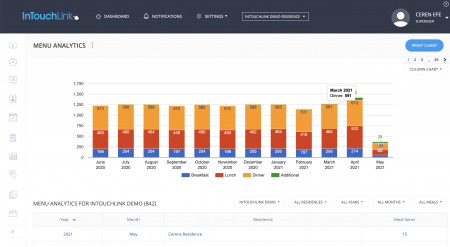 InTouchLink Meal Tracker and Menu Analytics
